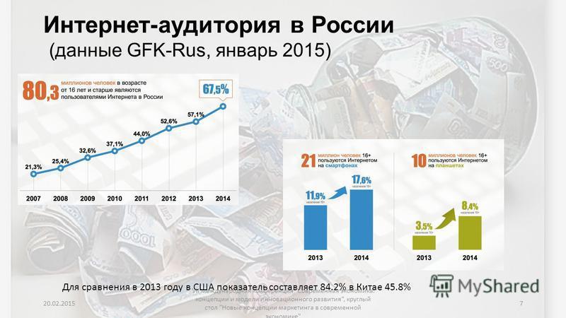 Интернет-аудитория в России (данные GFK-Rus, январь 2015) Для сравнения в 2013 году в США показатель составляет 84.2% в Китае 45.8% 20.02.2015 VII международная конференция
