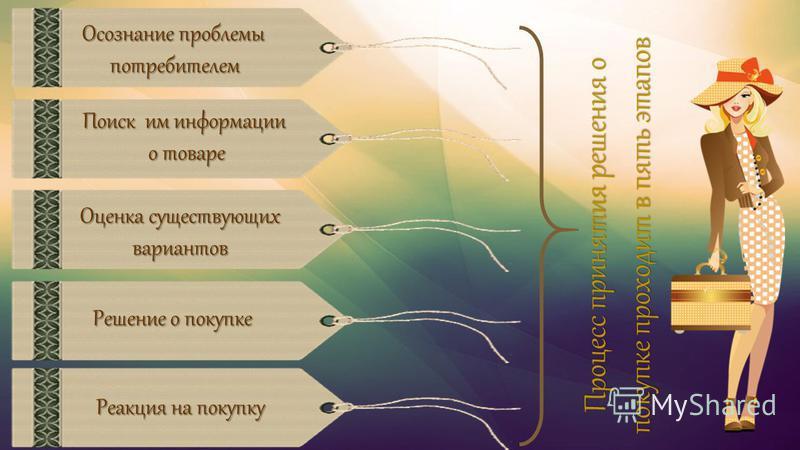 Осознание проблемы потребителем потребителем Поиск им информации о товаре Оценка существующих вариантов Реакция на покупку Решение о покупке Процесс принятия решения о покупке проходит в пять этапов