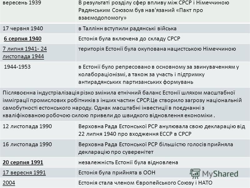 вересень 1939 В результаті розділу сфер впливу між СРСР і Німеччиною Радянським Союзом букв на вязаний « Пакт про взаємодопомогу » 17 червня 1940 в Таллінн вступили радянські війська 6 серпня 1940 Естонія была включена до складу СРСР 7 липня 1941- 24