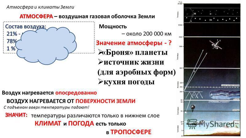 Атмосфера и климаты Земли АТМОСФЕРА АТМОСФЕРА – воздушная газовая оболочка Земли Мощность – около 200 000 км Значение атмосферы - ? Состав воздуха: 21% - кислород 21% - кислород 78% - азот 78% - азот 1 % - остальные газы 1 % - остальные газы «Броня»