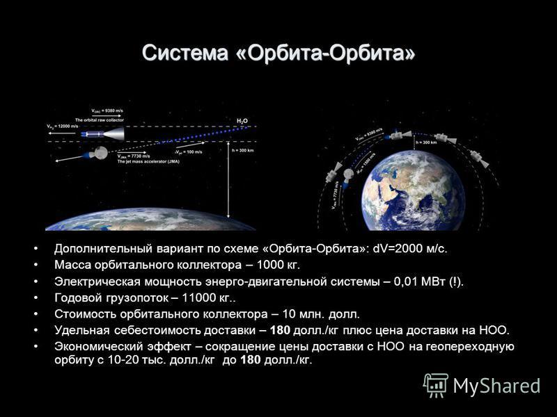 Система «Орбита-Орбита» Дополнительный вариант по схеме «Орбита-Орбита»: dV=2000 м/с. Масса орбитального коллектора – 1000 кг. Электрическая мощность энерго-двигательной системы – 0,01 МВт (!). Годовой грузопоток – 11000 кг.. Стоимость орбитального к