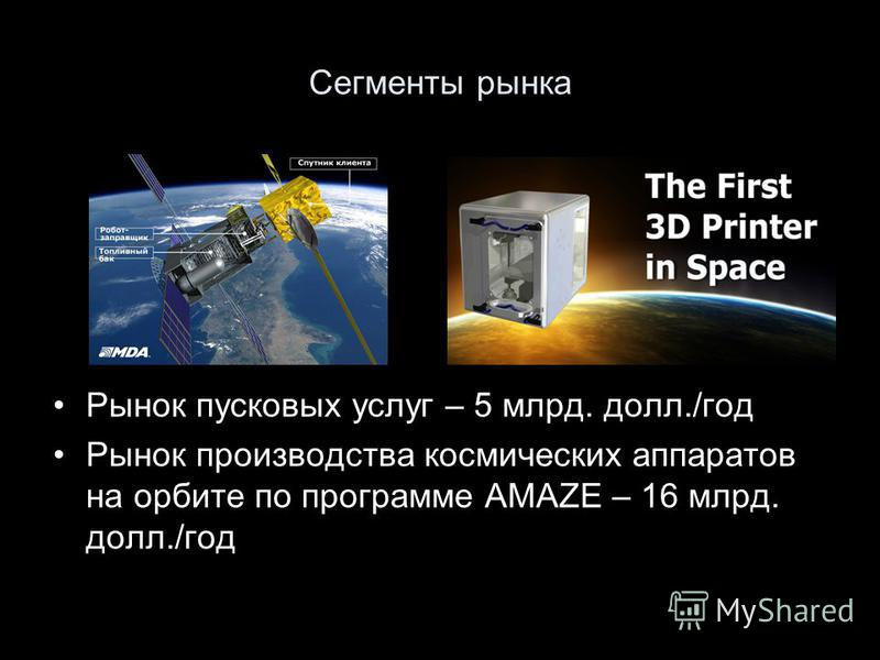 Сегменты рынка Рынок пусковых услуг – 5 млрд. долл./год Рынок производства космических аппаратов на орбите по программе AMAZE – 16 млрд. долл./год