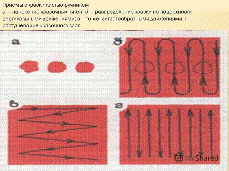 Приемы окраски кистью-ручником а нанесение красочных пятен; б распределение краски по поверхности вертикальными движениями; в – то же, зигзагообразными движениями; г растушеваиие красочного слоя