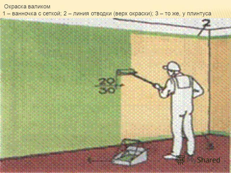 Окраска валиком 1 – ванночка с сеткой; 2 – линия отводки (верх окраски); 3 – то же, у плинтуса