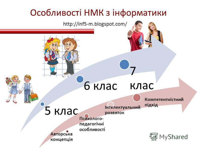 Особливості НМК з інформатики 5 клас 6 клас 7 клас Авторська концепція Психолого- педагогічні особливості Інтелектуаль нии розвиток Компетентністни й підхід http://inf5-m.blogspot.com/