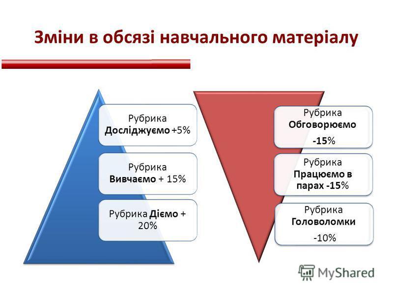 Зміни в обсязі навчального матеріалу Рубрика Досліджуємо +5% Рубрика Вивчаємо + 15% Рубрика Діємо + 20% Рубрика Обговорюємо -15% Рубрика Працюємо в парах -15% Рубрика Головоломки -10%
