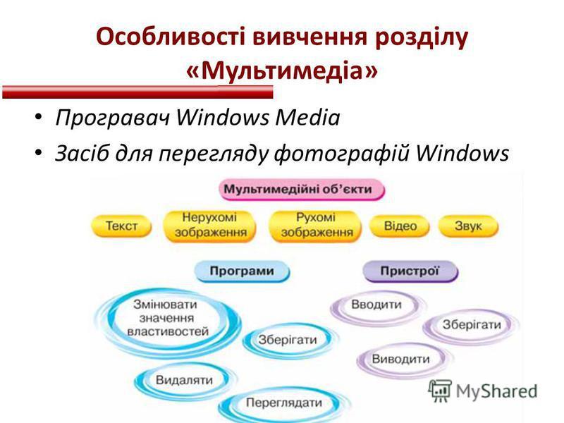 Особливості вивчення розділу «Мультимедіа» Програвач Windows Media Засіб для перегляду фотографій Windows