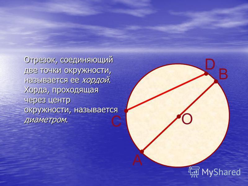 Отрезок, соединяющий две точки окружности, называется ее хордой. Хорда, проходящая через центр окружности, называется диаметром. Отрезок, соединяющий две точки окружности, называется ее хордой. Хорда, проходящая через центр окружности, называется диа