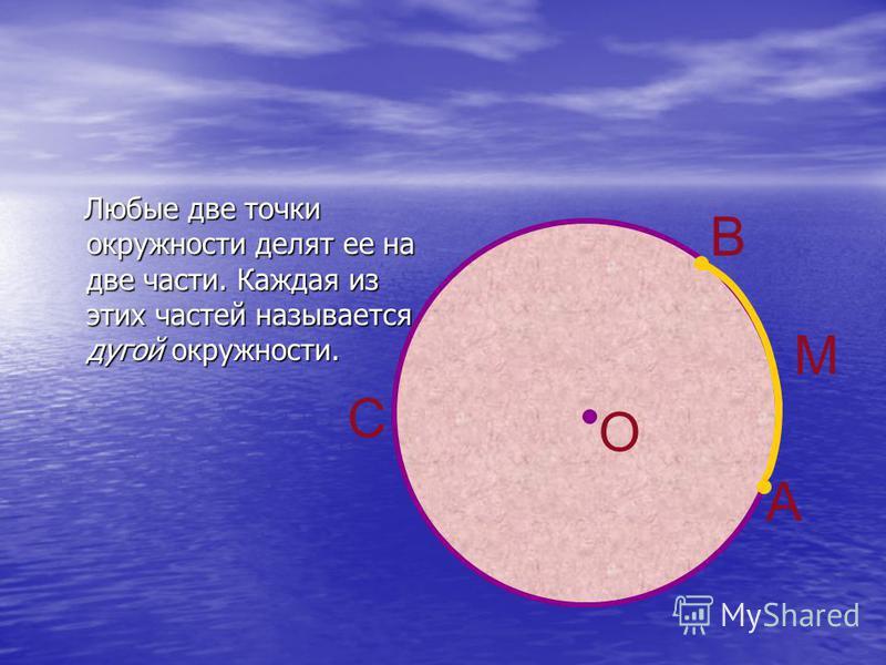 Любые две точки окружности делят ее на две части. Каждая из этих частей называется дугой окружности. Любые две точки окружности делят ее на две части. Каждая из этих частей называется дугой окружности. А В М О С