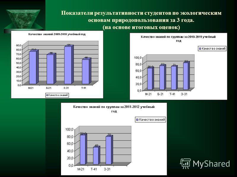 Показатели результативности студентов по экологическим основам природопользования за 3 года. (на основе итоговых оценок)