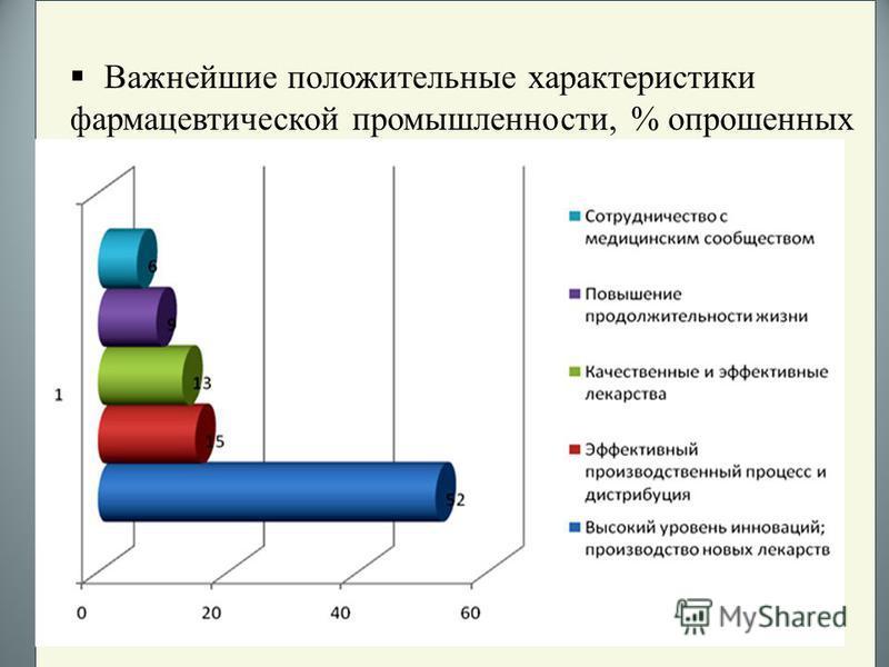 Важнейшие положительные характеристики фармацевтической промышленности, % опрошенных