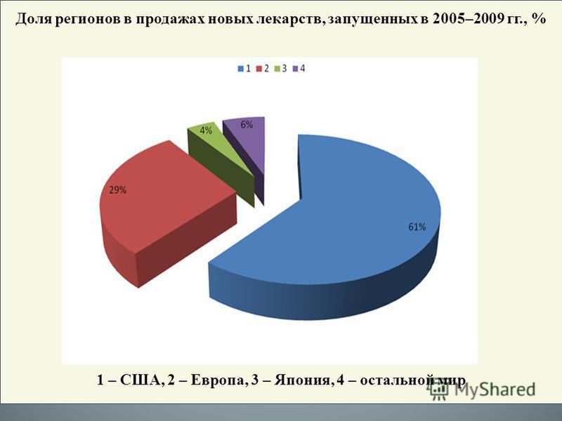 Доля регионов в продажах новых лекарств, запущенных в 2005–2009 гг., % 1 – США, 2 – Европа, 3 – Япония, 4 – остальной мир