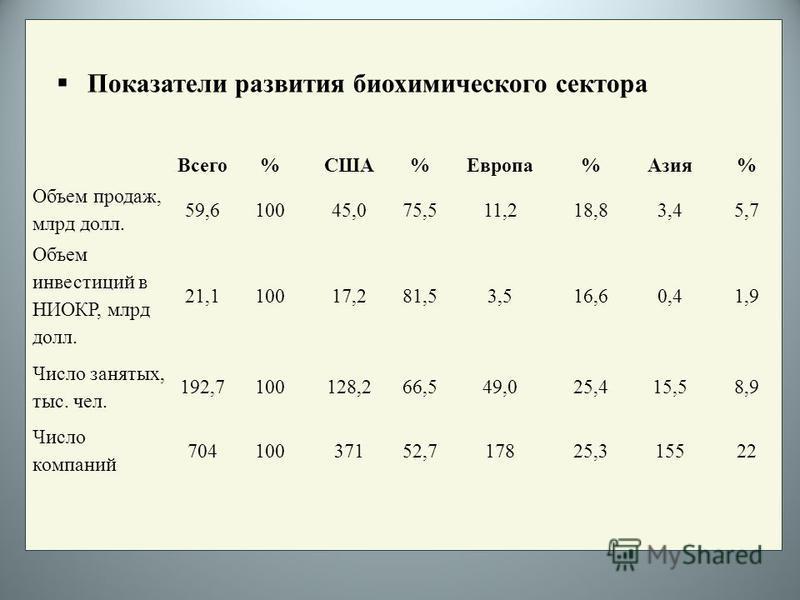 Показатели развития биохимического сектора Всего%США%Европа%Азия% Объем продаж, млрд долл. 59,610045,075,511,218,83,45,7 Объем инвестиций в НИОКР, млрд долл. 21,110017,281,53,516,60,41,9 Число занятых, тыс. чел. 192,7100128,266,549,025,415,58,9 Число