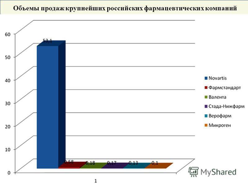 Объемы продаж крупнейших российских фармацевтических компаний