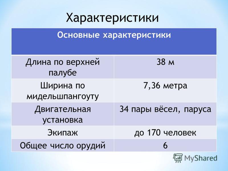 Основные характеристики Длина по верхней палубе 38 м Ширина по мидельшпангоуту 7,36 метра Двигательная установка 34 пары вёсел, паруса Экипаждо 170 человек Общее число орудий 6 Характеристики