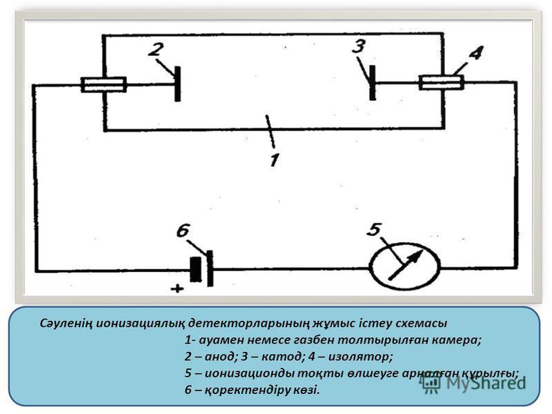 Сәуленің ионизациялық детектор ларының жұмыс істеу схемасы 1- ауамен немесе газбен толтырылған камера; 2 – анод; 3 – катод; 4 – изолятор; 5 – ионизационды тоқты өлшеуге арналған құрылғы; 6 – қоректендіру көзі.