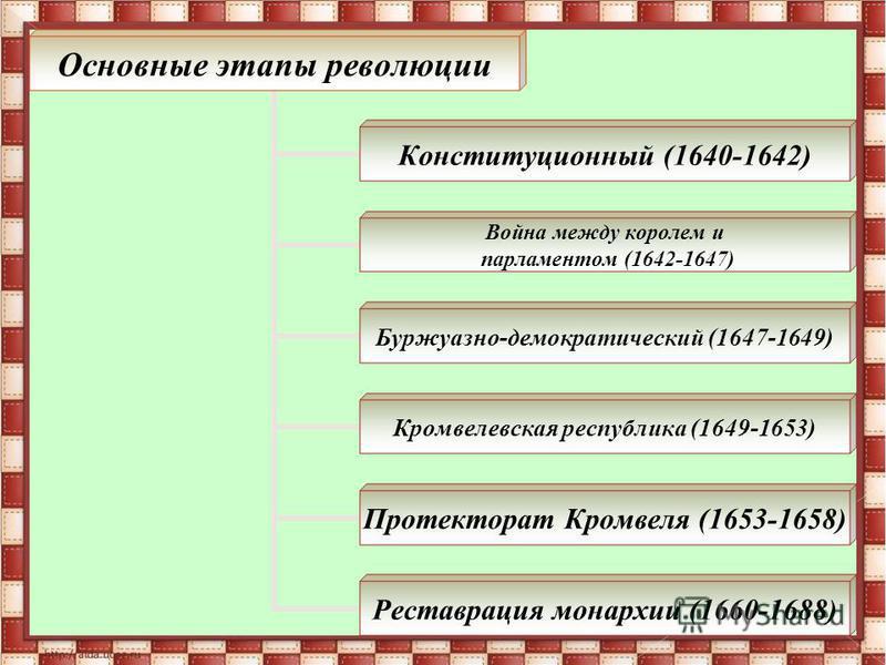 Основные этапы революции Конституционный (1640-1642) Война между королем и парламентом (1642- 1647) Буржуазно- демократический (1647-1649) Кромвелевская республика (1649- 1653) Протекторат Кромвеля (1653-1658) Реставрация монархии (1660-1688)