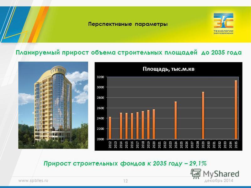 www.spbtes.ru декабрь 2014 12 Планируемый прирост объема строительных площадей до 2035 года Перспективные параметры Прирост строительных фондов к 2035 году – 29,1%