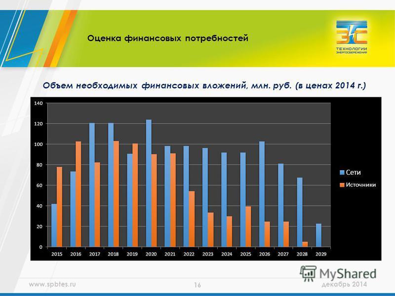 www.spbtes.ru декабрь 2014 16 Оценка финансовых потребностей Объем необходимых финансовых вложений, млн. руб. (в ценах 2014 г.)