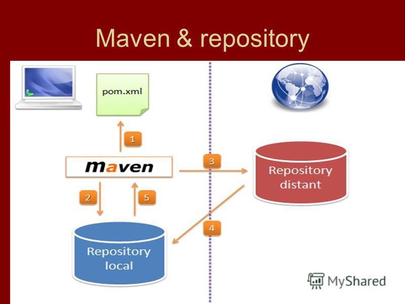 Maven & repository