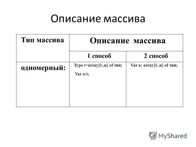 Описание массива Тип массива Описание массива 1 способ 2 способ одномерный: Type t=array[1..n] of тип; Var a:t; Var a: array[1..n] of тип;