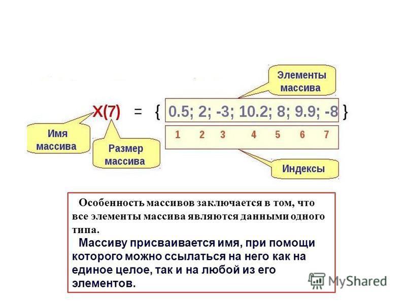 Особенность массивов заключается в том, что все элементы массива являются данными одного типа. Массиву присваивается имя, при помощи которого можно ссылаться на него как на единое целое, так и на любой из его элементов.