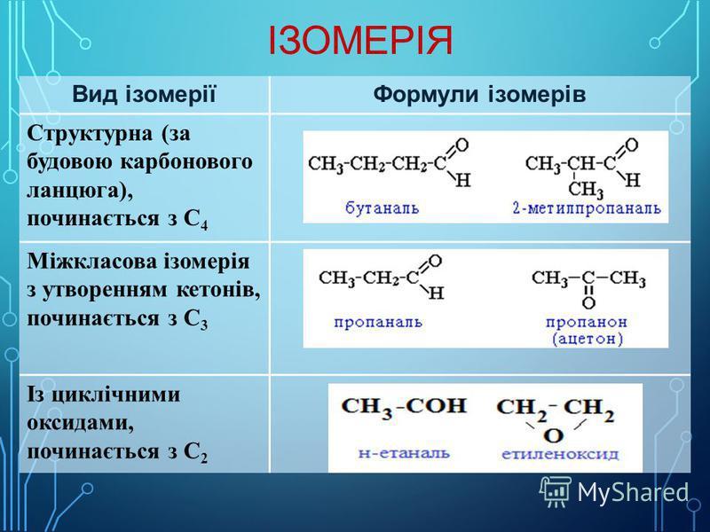 ІЗОМЕРІЯ Вид ізомеріїФормули ізомерів Структурна (за будовою карбонового ланцюга), починається з С 4 Міжкласова ізомерія з утворенням кетонів, починається з С 3 Із циклічними оксидами, починається з С 2