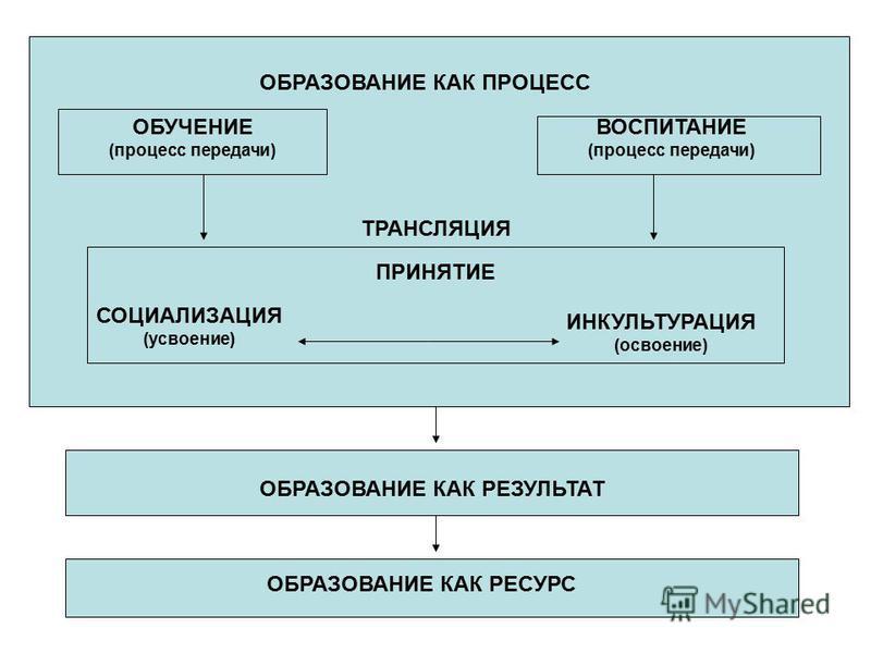 ОБРАЗОВАНИЕ КАК РЕЗУЛЬТАТ ОБРАЗОВАНИЕ КАК РЕСУРС ОБРАЗОВАНИЕ КАК ПРОЦЕСС ОБУЧЕНИЕ (процесс передачи) ВОСПИТАНИЕ (процесс передачи) ТРАНСЛЯЦИЯ ПРИНЯТИЕ СОЦИАЛИЗАЦИЯ (усвоение) ИНКУЛЬТУРАЦИЯ (освоение)