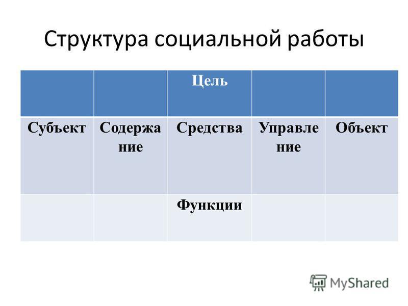 Структура социальной работы Цель Субъект Содержание Средства Управление Объект Функции