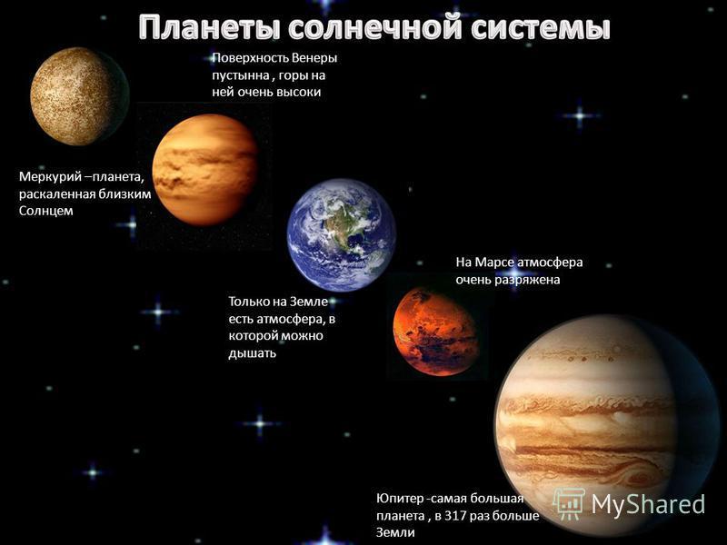 Меркурий –планета, раскаленная близким Солнцем Поверхность Венеры пустынна, горы на ней очень высоки Только на Земле есть атмосфера, в которой можно дышать На Марсе атмосфера очень разряжена Юпитер -самая большая планета, в 317 раз больше Земли