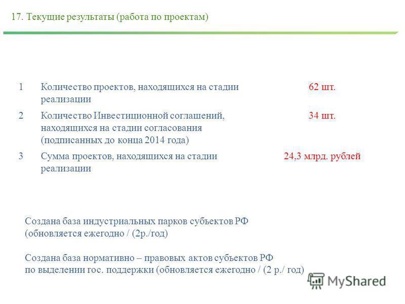 17. Текущие результаты (работа по проектам) 1Количество проектов, находящихся на стадии реализации 62 шт. 2Количество Инвестиционной соглашений, находящихся на стадии согласования (подписанных до конца 2014 года) 34 шт. 3Сумма проектов, находящихся н