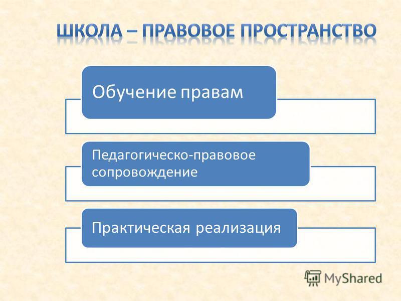 Обучение правам Педагогическо-правовое сопровождение Практическая реализация
