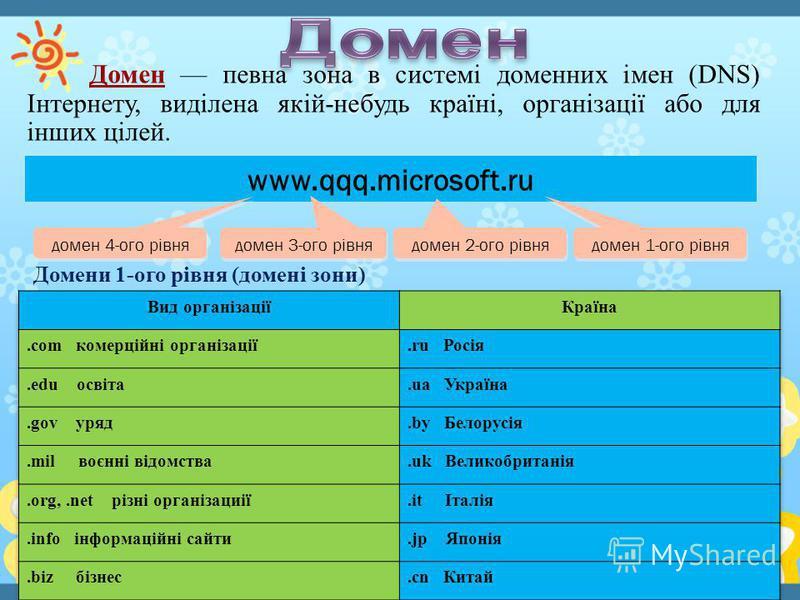www.qqq.microsoft.ru домен 1-ого рівня домен 2-ого рівня домен 3-ого рівня домен 4-ого рівня Домени 1-ого рівня (домені сони) Домен певна зона в системі доменних імен (DNS) Інтернету, виділена якій-небудь країні, організації обо для інших цілей.