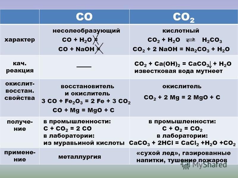 СО 2 характер кач. реакция окислит- восстань. свойства получение применение несолеобразующийкислотный СО + Н 2 О =СО + NaОH = СО 2 + Н 2 О H 2 CO 3 СО 2 + 2 NaОН = Na 2 CO 3 + H 2 O СО 2 + Са(ОН) 2 = СаСО 3 + Н 2 О известковая вода мутнеет восстаньов