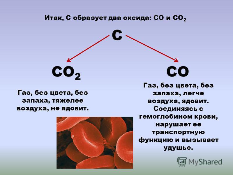 Итак, С образует два оксида: СО и СО 2 С СО 2 СО Газ, без цвета, без запаха, тяжелее воздуха, не ядовит. Газ, без цвета, без запаха, легче воздуха, ядовит. Соединяясь с гемоглобином крови, нарушает ее транспортную функцию и вызывает удушье.