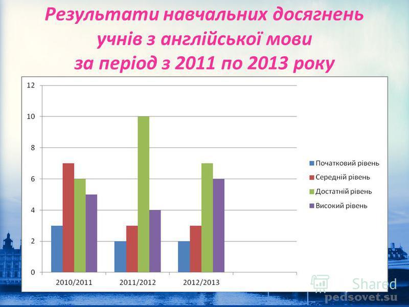 Результати навчальних досягнень учнів з англійської мови за період з 2011 по 2013 року