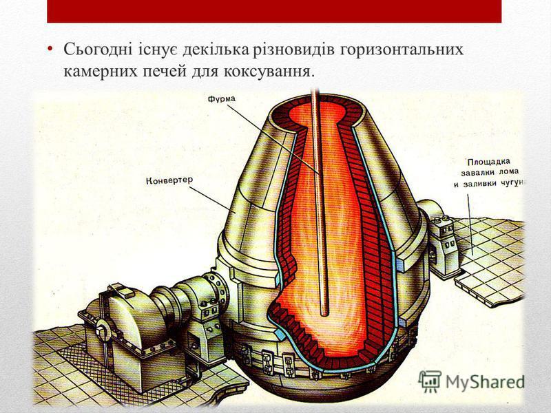 Сьогодні існує декілька різновидів горизонтальных камерных печей для коксування.