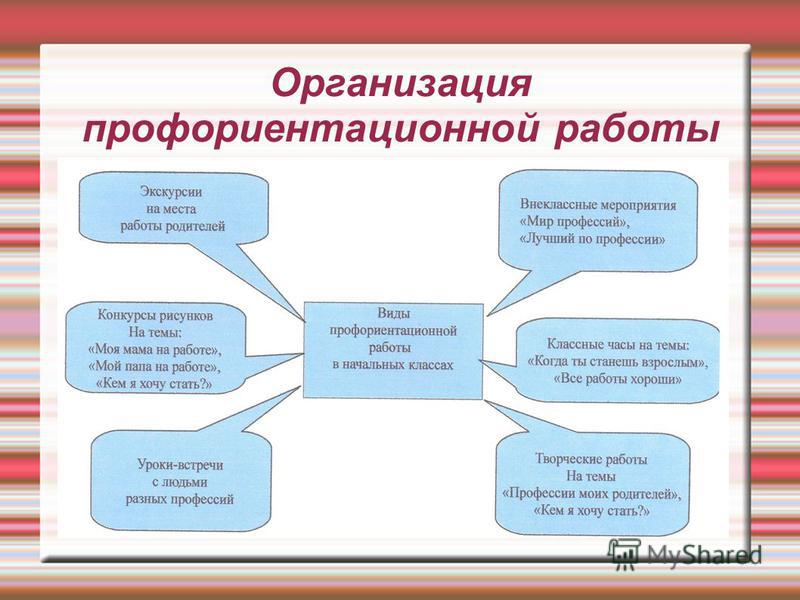 Организация профориентационной работы