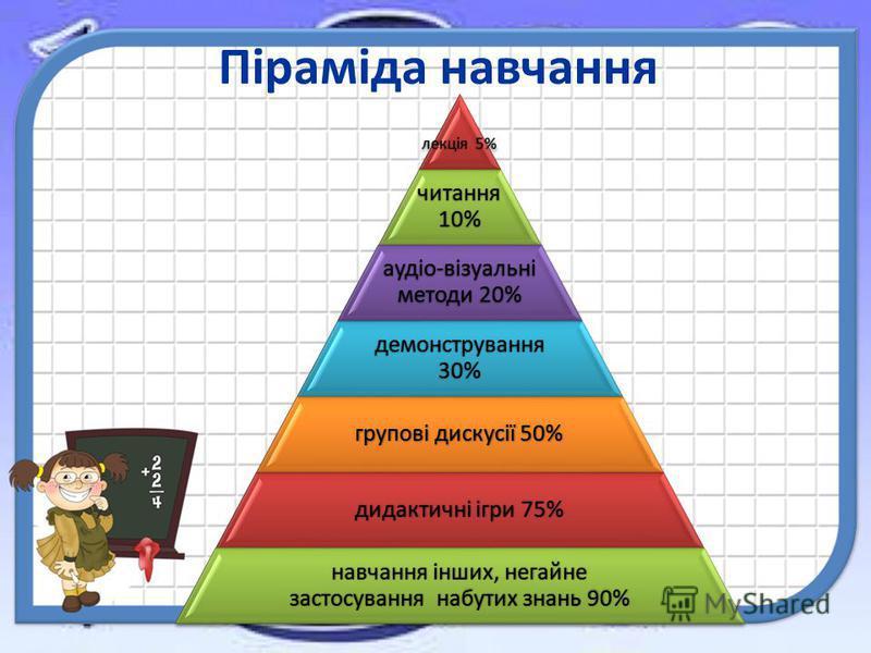 лекція 5% читання 10% аудіо-візуальні методы 20% демонстрування 30% групові дискусії 50% дидактичні ігри 75% навчання інших, негайне застосування набутих знань 90% Піраміда навчання