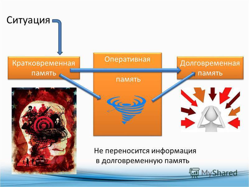 Кратковременная память Долговременная память Оперативная память Оперативная память Не переносится информация в долговременную память Ситуация