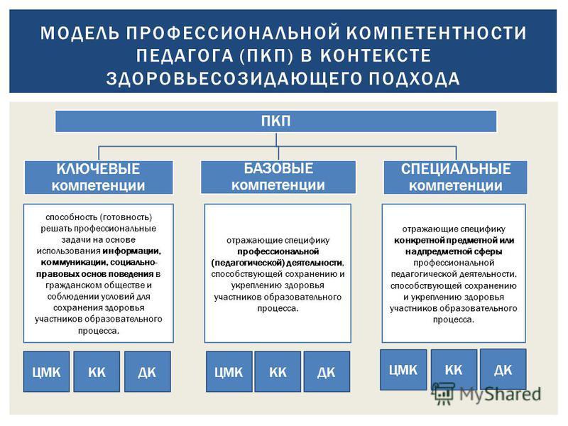 МОДЕЛЬ ПРОФЕССИОНАЛЬНОЙ КОМПЕТЕНТНОСТИ ПЕДАГОГА (ПКП) В КОНТЕКСТЕ ЗДОРОВЬЕСОЗИДАЮЩЕГО ПОДХОДА ПКП КЛЮЧЕВЫЕ компетенции БАЗОВЫЕ компетенции СПЕЦИАЛЬНЫЕ компетенции способность (готовность) решать профессиональные задачи на основе использования информа