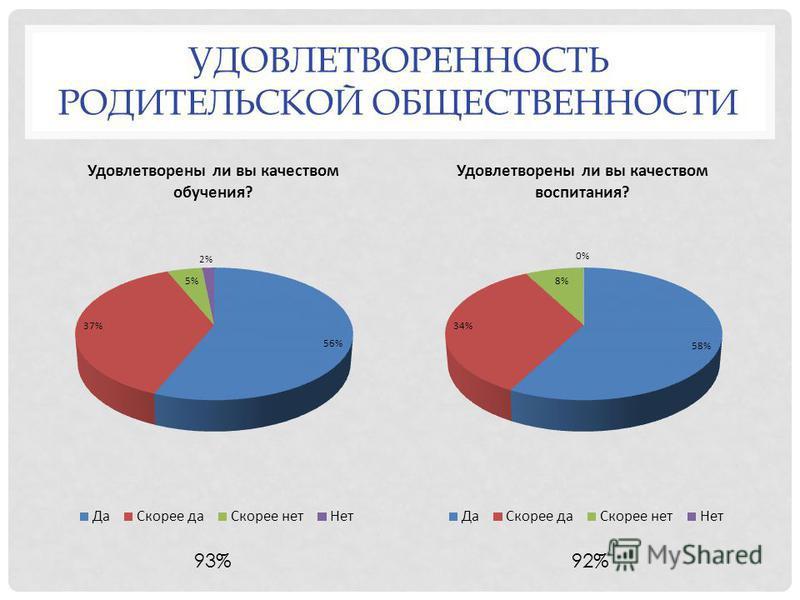 УДОВЛЕТВОРЕННОСТЬ РОДИТЕЛЬСКОЙ ОБЩЕСТВЕННОСТИ 93%92%