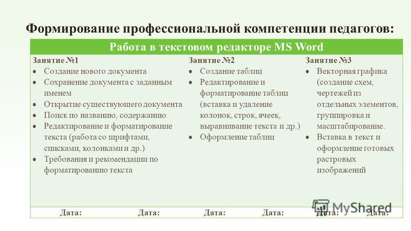 Формирование профессиональной компетенции педагогов: Работа в текстовом редакторе MS Word Занятие 1 Создание нового документа Сохранение документа с заданным именем Открытие существующего документа Поиск по названию, содержанию Редактирование и форма