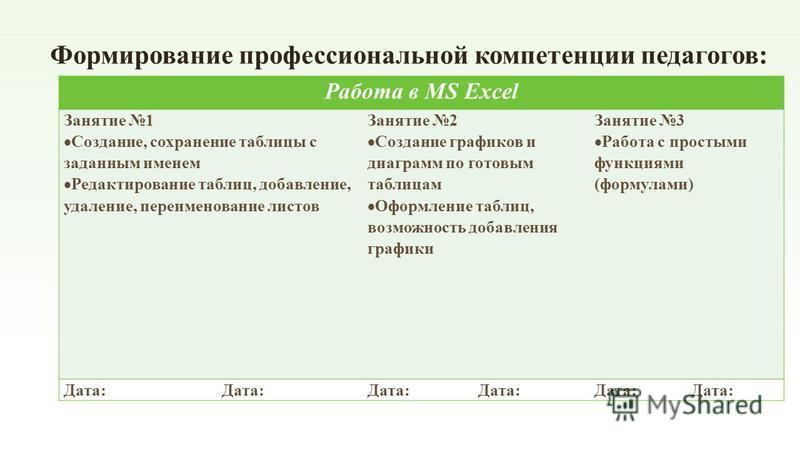 Формирование профессиональной компетенции педагогов: Работа в MS Excel Занятие 1 Создание, сохранение таблицы с заданным именем Редактирование таблиц, добавление, удаление, переименование листов Занятие 2 Создание графиков и диаграмм по готовым табли