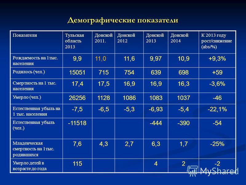 Демографические показатели Показатели Тульская область 2013 Донской 2011. Донской 2012 Донской 2013 Донской 2014 К 2013 году рост/снижение (abs/%) Рождаемость на 1 тыс. населения 9,911,011,69,9710,9+9,3% Родилось (чел.) 15051715754639698+59 Смертност