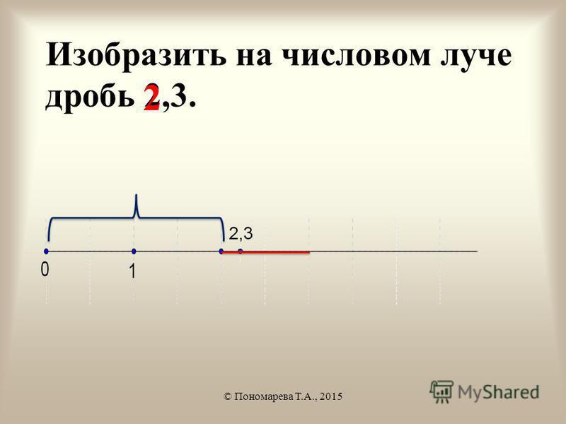 Изобразить на числовом луче дробь 2,3. © Пономарева Т.А., 2015 2