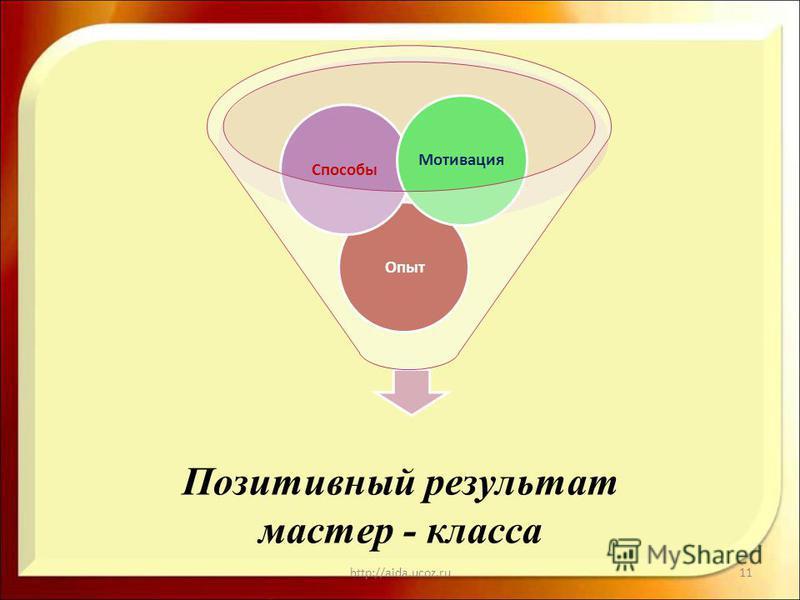 Позитивный результат мастер - класса http://aida.ucoz.ru11 Опыт СпособыМотивация