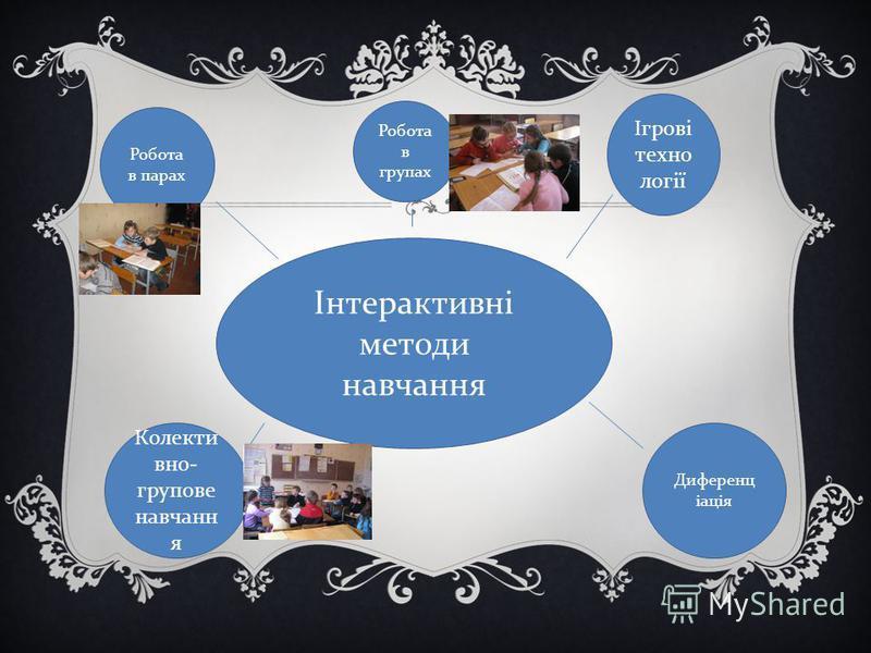 Інтерактивні методи навчання Робота в парах Робота в группах Ігрові техно логії Диференц іація Колекти вно- групповое навчанн я