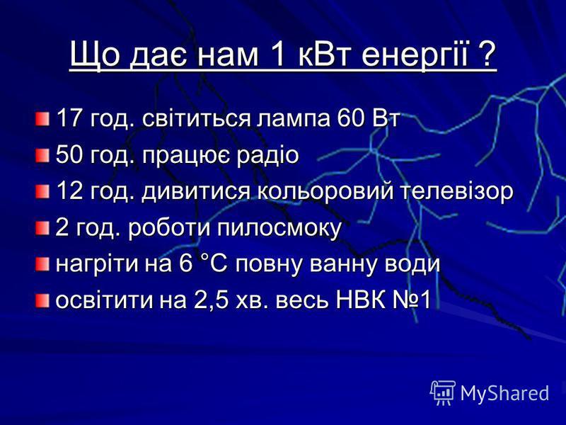 Що дає нам 1 к Вт енергії ? 17 год. світиться лампа 60 Вт 50 год. працює радіо 12 год. дивитися кольоровий телевізор 2 год. роботи пилосмоку нагріти на 6 °С повну ванну води освітити на 2,5 кв. весь НВК 1