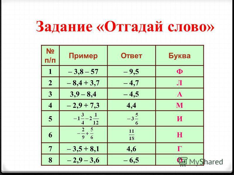 п/п Пример ОтветБуква 1– 3,8 – 57– 9,5Ф 2– 8,4 + 3,7– 4,7Л 33,9 – 8,4– 4,5А 4– 2,9 + 7,34,4М 5И 6Н 7– 3,5 + 8,14,6Г 8– 2,9 – 3,6– 6,5О Задание «Отгадай слоййво»